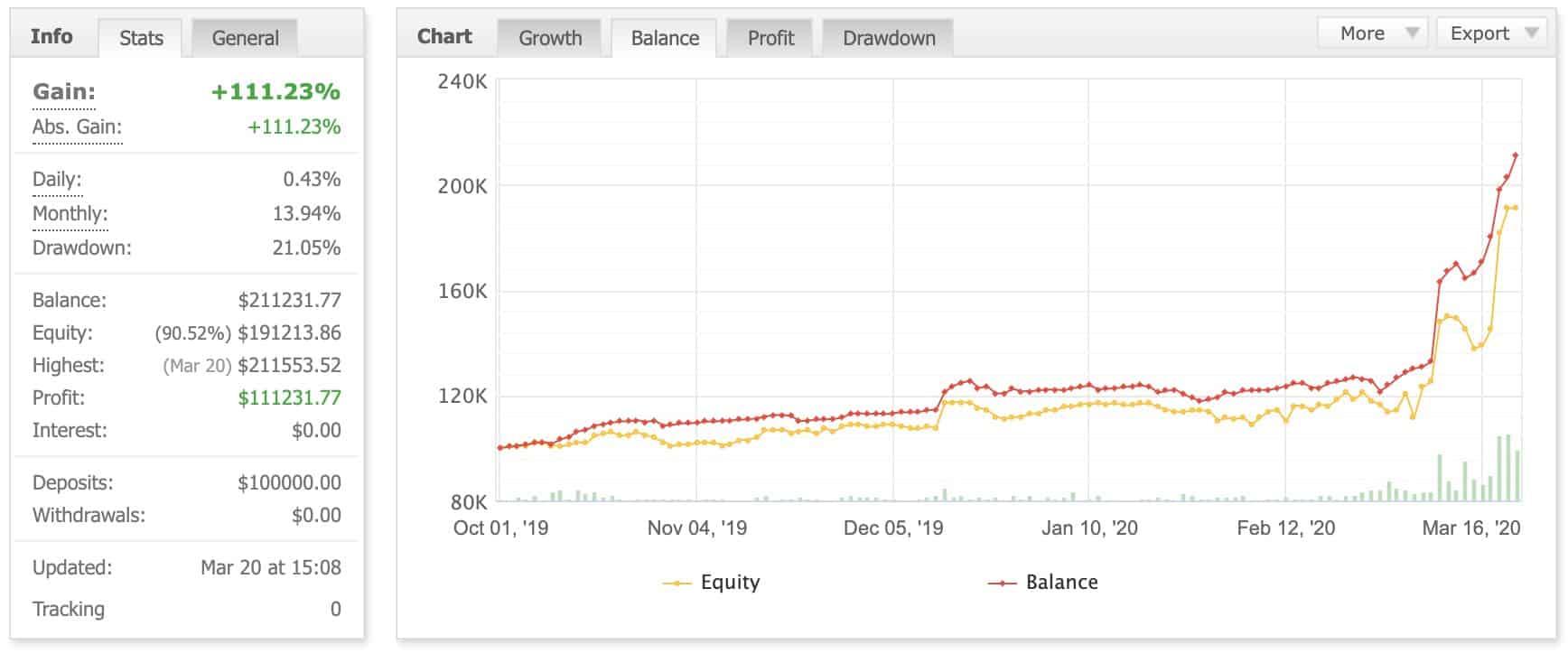 Alpha-fx-trading-performance