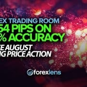 +454 Pips on 85% Accuracy Since August Using Price Action