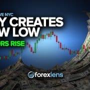 DXY skaper nytt lavt, Majors Rise?